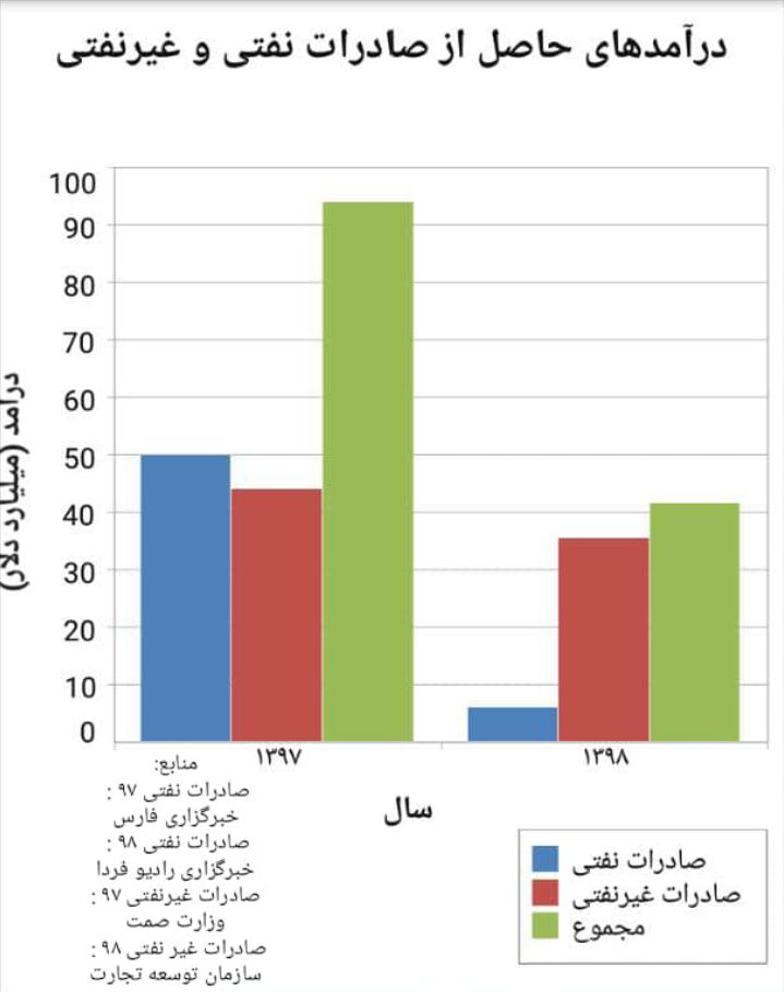 درآمدهای نفتی و غیرنفتی ایران در دوسال اخیر