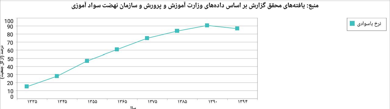 نمودار فوق نشاندهنده شیب بیشتر رشد نرخ باسوادی پیشاز انقلاب نسبت به پس از انقلاب است.