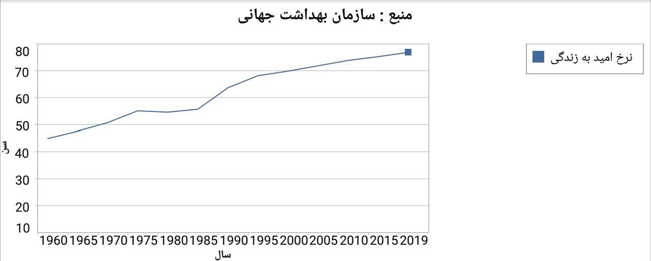 نرخ امید به زندگی از حدود سال ۱۹۶۰ به اینسو شیب صعودی داشته است.