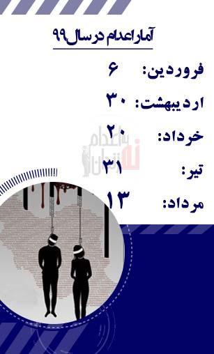 آمار اعدامها در ایران