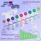 بیکاری جوانان در ایران رتبه دوم بعد از کشورهای آفریقایی